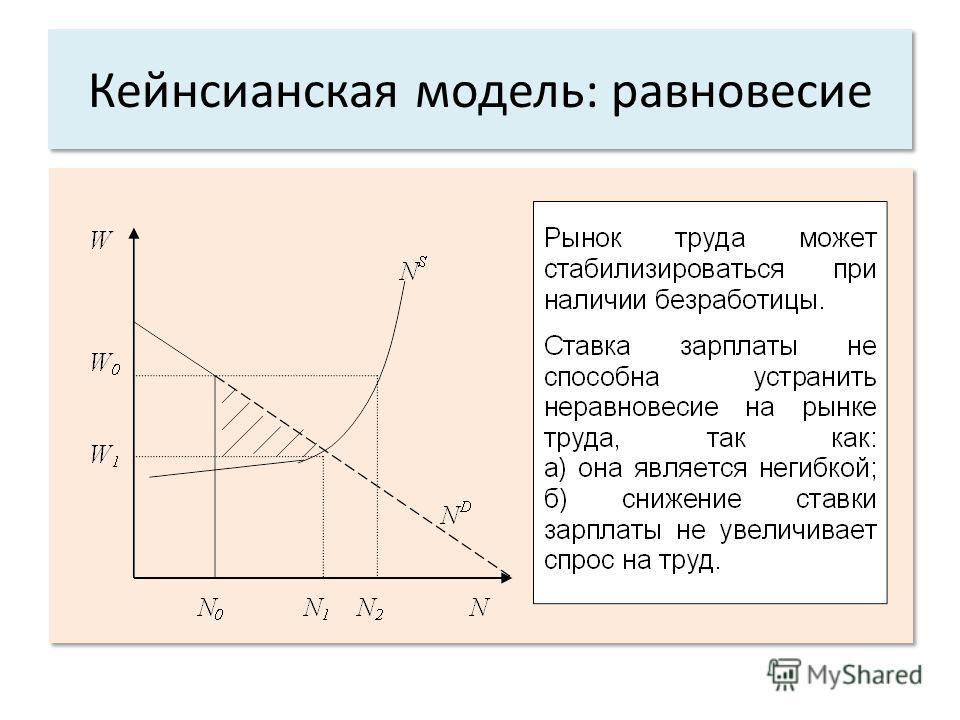 Кейнсианская модель: равновесие