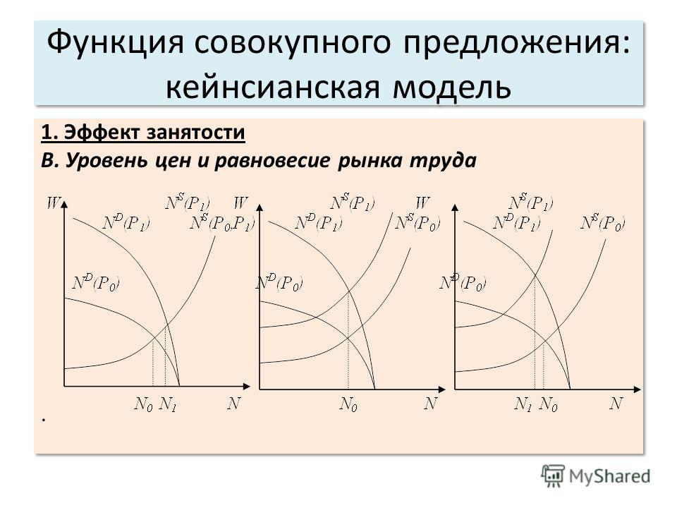 Функция совокупного предложения: кейнсианская модель 1. Эффект занятости В. Уровень цен и равновесие рынка труда. 1. Эффект занятости В. Уровень цен и равновесие рынка труда.