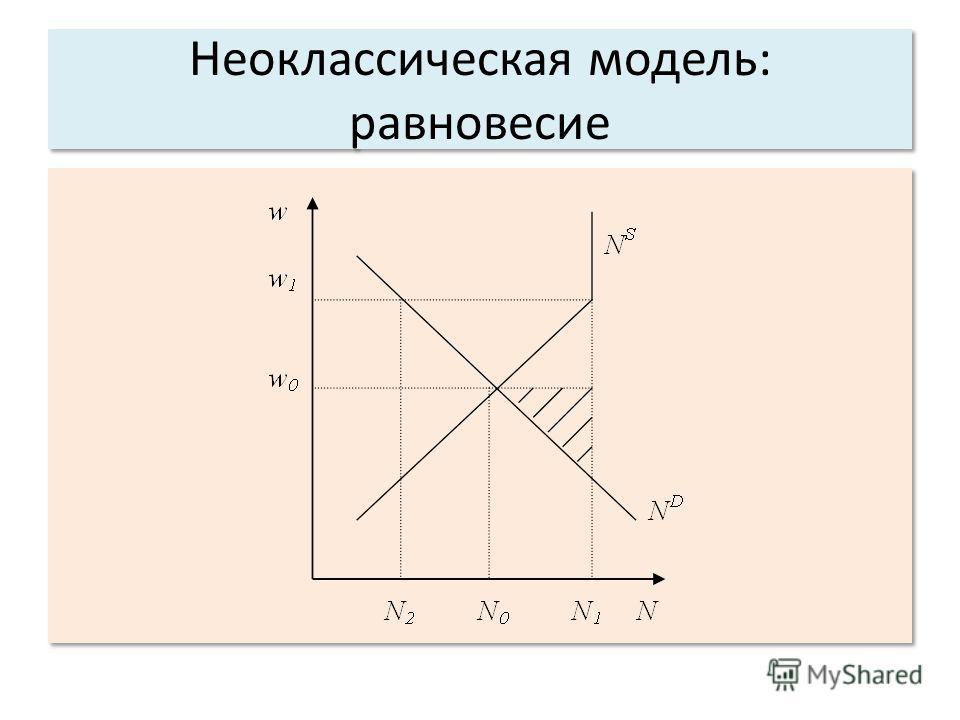 Неоклассическая модель: равновесие