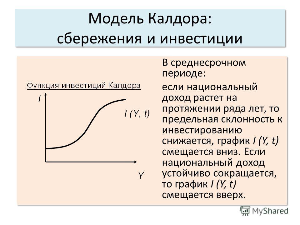 Модель Калдора: сбережения и инвестиции В среднесрочном периоде: если национальный доход растет на протяжении ряда лет, то предельная склонность к инвестированию снижается, график I (Y, t) смещается вниз. Если национальный доход устойчиво сокращается