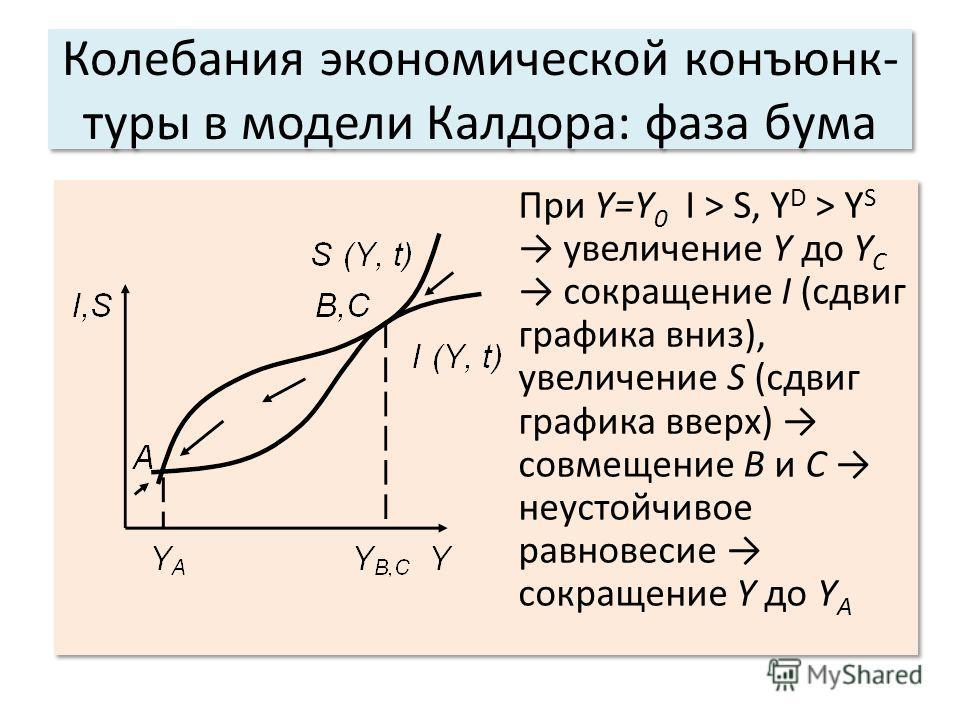 Колебания экономической конъюнк- туры в модели Калдора: фаза бума При Y=Y 0 I > S, Y D > Y S увеличение Y до Y C сокращение I (сдвиг графика вниз), увеличение S (сдвиг графика вверх) совмещение В и С неустойчивое равновесие сокращение Y до Y А