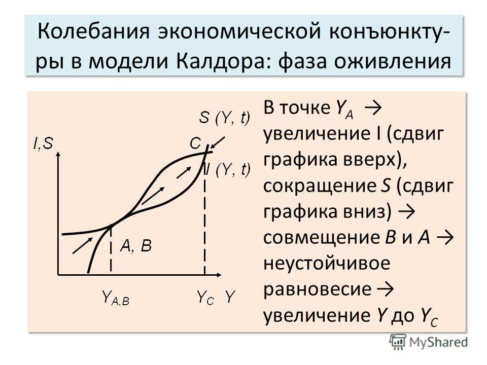 Колебания экономической конъюнкту- ры в модели Калдора: фаза оживления В точке Y А увеличение I (сдвиг графика вверх), сокращение S (сдвиг графика вниз) совмещение В и А неустойчивое равновесие увеличение Y до Y С