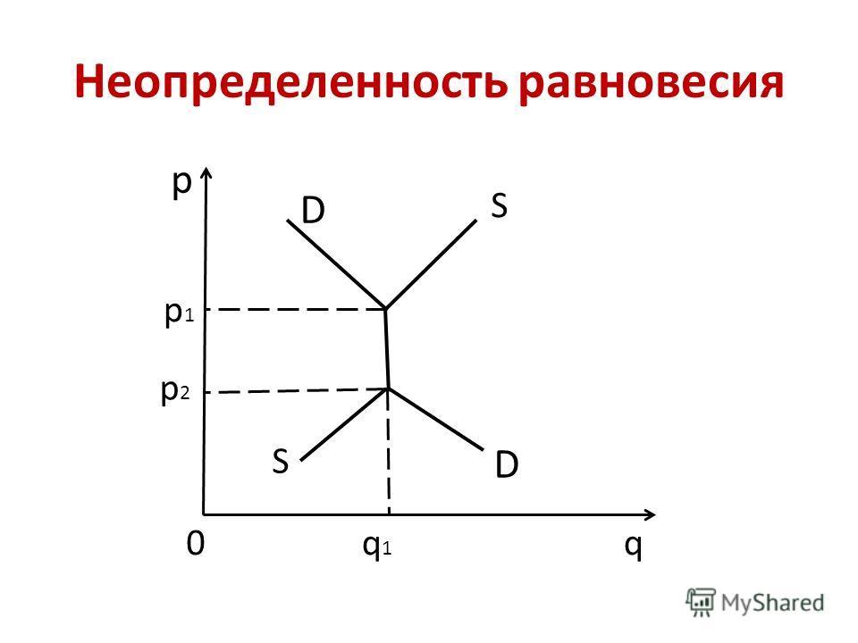 Неопределенность равновесия р q p1p1 p2p2 S S q1q1 0 D D