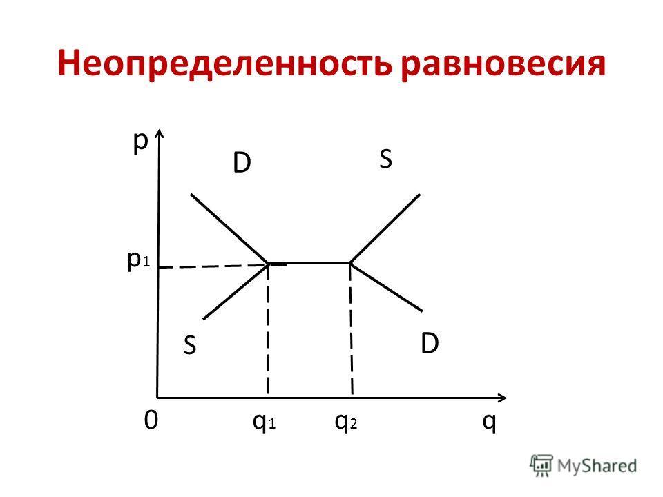 р q p1p1 q2q2 S S q1q1 0 D D