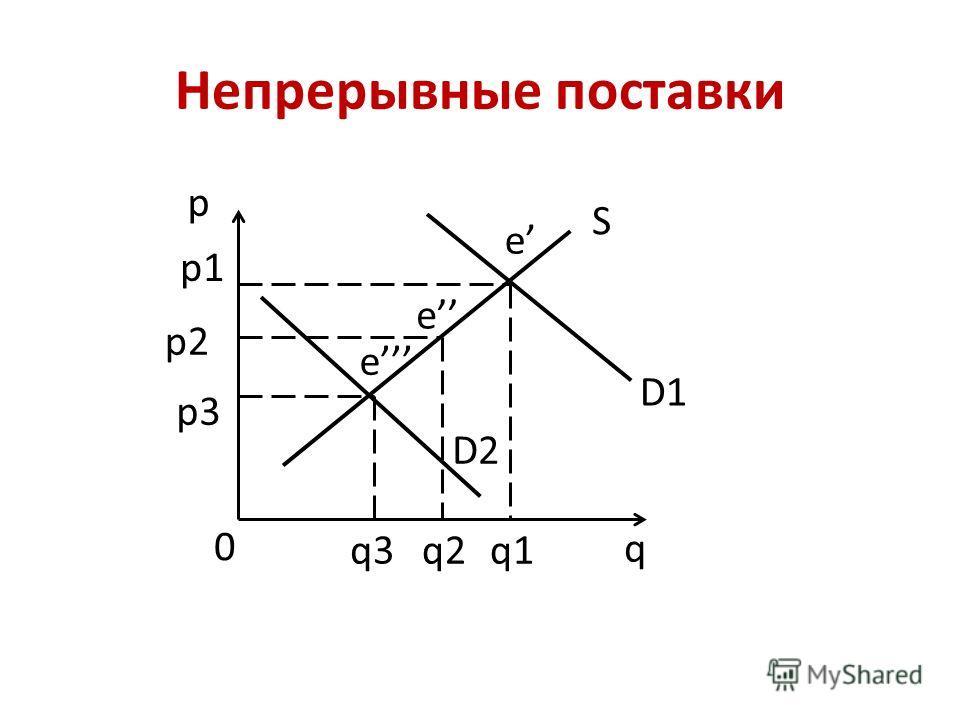 Непрерывные поставки p q 0 S D1 D2 p1 p2 p3 q3q2q1 e e e
