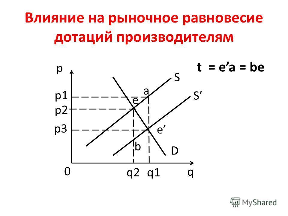 Влияние на рыночное равновесие дотаций производителям p q 0 S D p1 p2 p3 e q2q1 S e a b t = ea = be