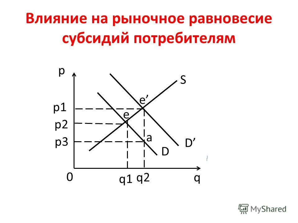 Влияние на рыночное равновесие субсидий потребителям p q 0 S D p1 p2 p3 q2 q1 D e e a