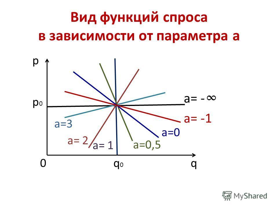 Вид функций спроса в зависимости от параметра а p0p0 q0q0 p q a= - a= -1 a=0 a=0,5 a= 1 a= 2 a=3 0