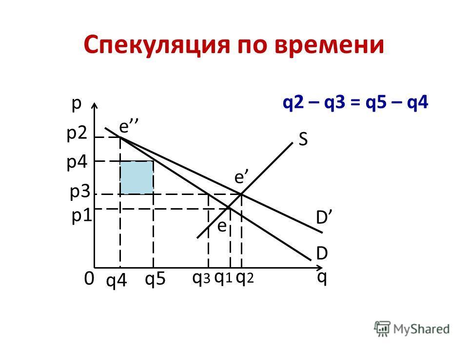 Спекуляция по времени p q 0 D D S p1 p2 p3 p4 q1q1 q2q2 q3q3 q4 q5 e e e q2 – q3 = q5 – q4