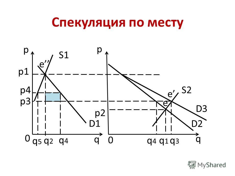 Спекуляция по месту D1 D2 D3 S1 S2 p1 p2 p4 p p q q q1q1 q2q2 q3q3 q4q4 q4q4 q5q5 0 0 e p3 e e