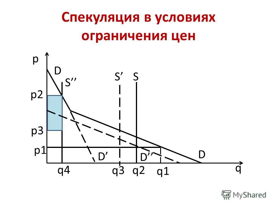 Спекуляция в условиях ограничения цен p q D SS S D D D q1 q2 q3 q4 p1 p2 p3
