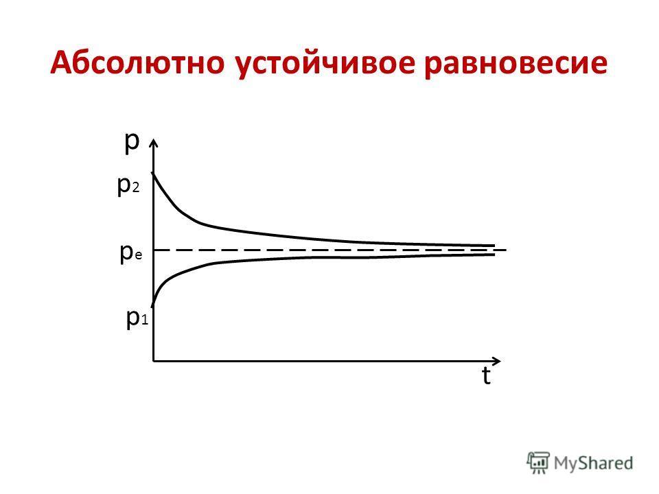 Абсолютно устойчивое равновесие р t p1p1 p2p2 pepe