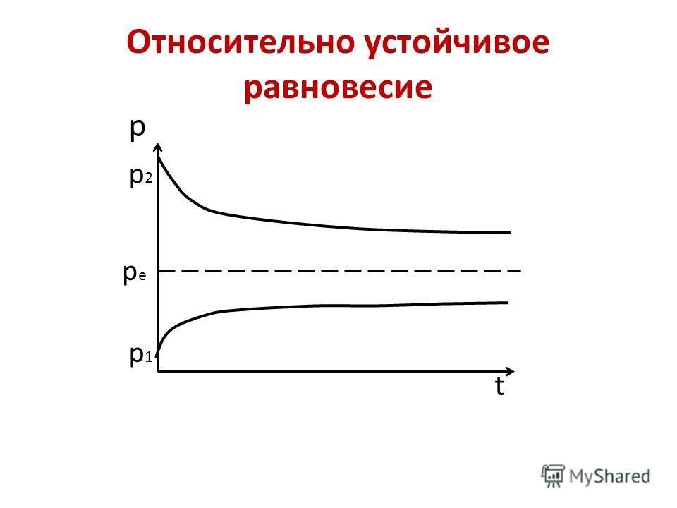 Относительно устойчивое равновесие р t p1p1 p2p2 pepe