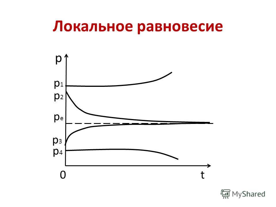 Локальное равновесие р t p1p1 p2p2 pepe р3р3 р4р4 0