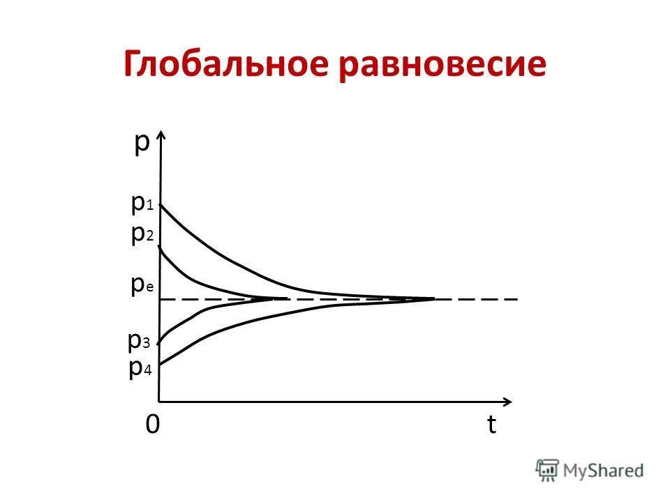 Глобальное равновесие р t p1p1 p2p2 pepe р3р3 р4р4 0
