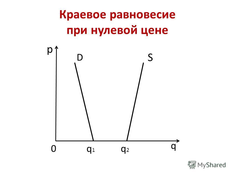 Краевое равновесие при нулевой цене р q q1q1 q2q2 0 D S