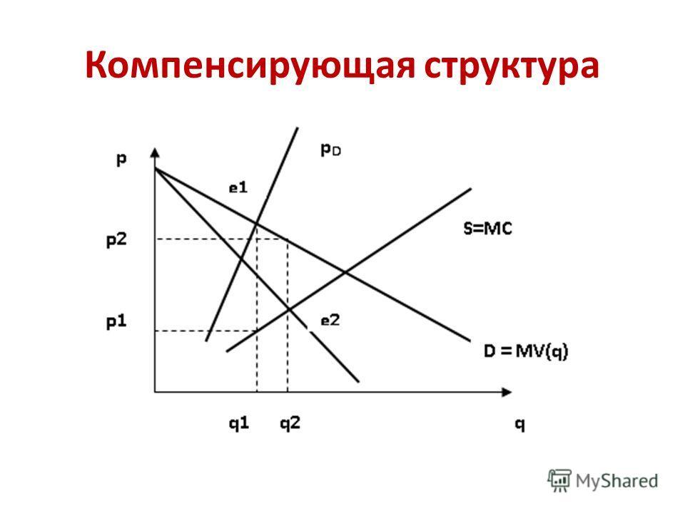 Компенсирующая структура