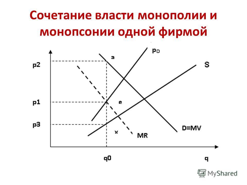 Сочетание власти монополии и монопсонии одной фирмой