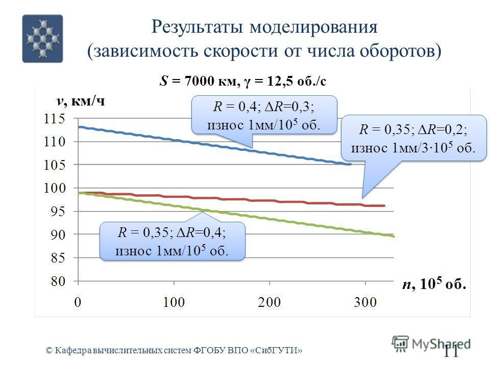 Результаты моделирования (зависимость скорости от числа оборотов) © Кафедра вычислительных систем ФГОБУ ВПО «СибГУТИ» 11 S = 7000 км, γ = 12,5 об./с R = 0,4; ΔR=0,3; износ 1мм/10 5 об. R = 0,4; ΔR=0,3; износ 1мм/10 5 об. R = 0,35; ΔR=0,2; износ 1мм/3