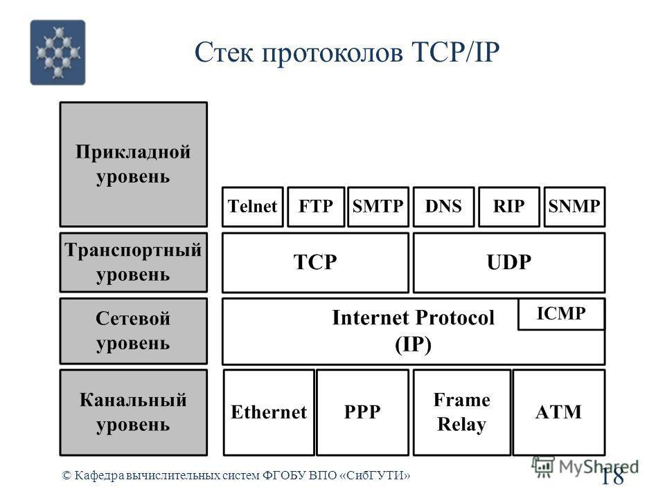 Стек протоколов TCP/IP © Кафедра вычислительных систем ФГОБУ ВПО «СибГУТИ» 18