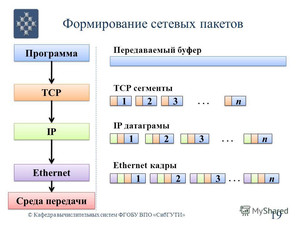 Формирование сетевых пакетов © Кафедра вычислительных систем ФГОБУ ВПО «СибГУТИ» 19 Программа TCP Передаваемый буфер TCP сегменты 1 1 2 2 3 3 n n... IP IP датаграмы... 1 1 2 2 3 3 n n Ethernet Ethernet кадры... 1 1 2 2 3 3 n n Среда передачи