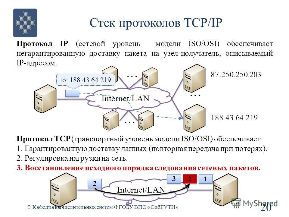 Стек протоколов TCP/IP © Кафедра вычислительных систем ФГОБУ ВПО «СибГУТИ» 20 Протокол IP (сетевой уровень модели ISO/OSI) обеспечивает негарантированную доставку пакета на узел-получатель, описываемый IP-адресом. Протокол TCP (транспортный уровень м