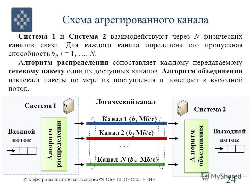 Схема агрегированного канала © Кафедра вычислительных систем ФГОБУ ВПО «СибГУТИ» 24 Система 1 и Система 2 взаимодействуют через N физических каналов связи. Для каждого канала определена его пропускная способность b i, i = 1, …, N. Алгоритм распределе