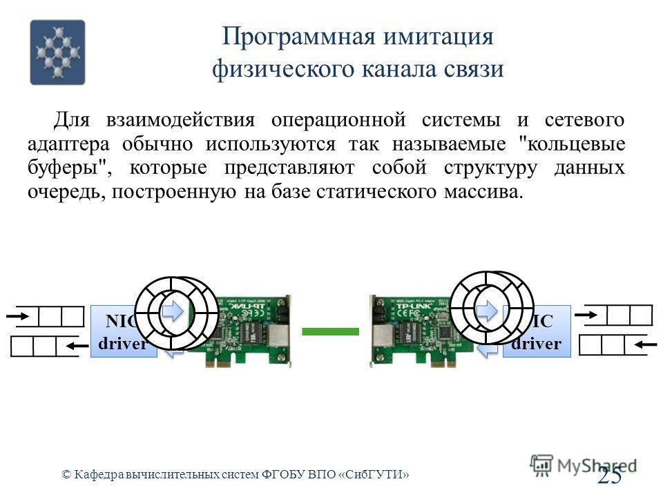 Программная имитация физического канала связи © Кафедра вычислительных систем ФГОБУ ВПО «СибГУТИ» 25 Для взаимодействия операционной системы и сетевого адаптера обычно используются так называемые