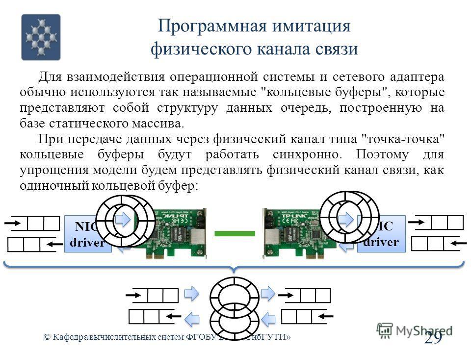 Программная имитация физического канала связи © Кафедра вычислительных систем ФГОБУ ВПО «СибГУТИ» 29 Для взаимодействия операционной системы и сетевого адаптера обычно используются так называемые