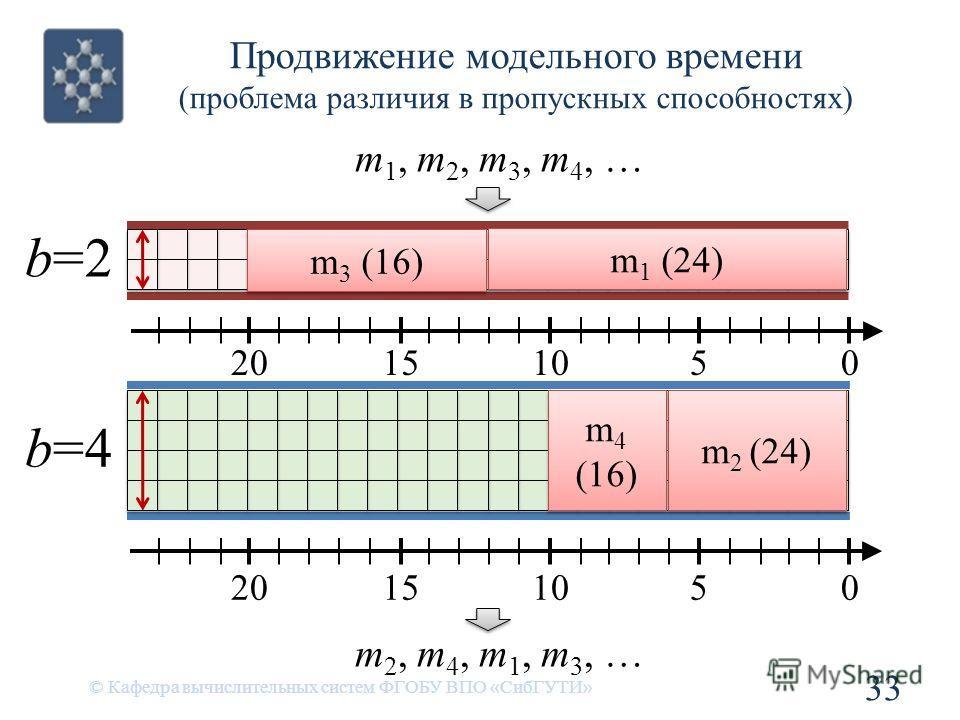 Продвижение модельного времени (проблема различия в пропускных способностях) © Кафедра вычислительных систем ФГОБУ ВПО «СибГУТИ» 33 05101520 05101520 m 1 (24) m 2 (24) m 3 (16) m 4 (16) m 4 (16) b=4 b=2b=2 m 1, m 2, m 3, m 4, … m 2, m 4, m 1, m 3, …