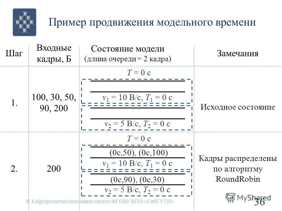 Пример продвижения модельного времени © Кафедра вычислительных систем ФГОБУ ВПО «СибГУТИ» 36 Шаг Входные кадры, Б Состояние модели (длина очереди = 2 кадра) Замечания 1. 100, 30, 50, 90, 200 v 1 = 10 B/c, T 1 = 0 c v 2 = 5 B/c, T 2 = 0 c T = 0 c Исхо