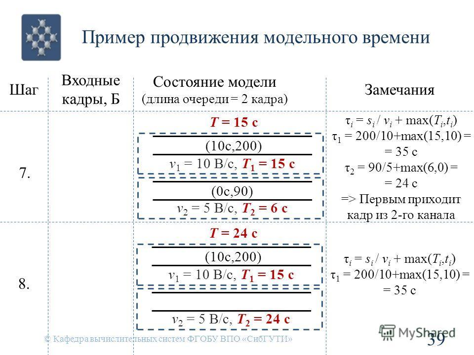 Пример продвижения модельного времени © Кафедра вычислительных систем ФГОБУ ВПО «СибГУТИ» 39 Шаг Входные кадры, Б Состояние модели (длина очереди = 2 кадра) Замечания 8. v 1 = 10 B/c, T 1 = 15 c v 2 = 5 B/c, T 2 = 24 c T = 24 c (10с,200) τ i = s i /