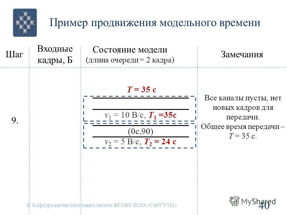 Пример продвижения модельного времени © Кафедра вычислительных систем ФГОБУ ВПО «СибГУТИ» 40 Шаг Входные кадры, Б Состояние модели (длина очереди = 2 кадра) Замечания 9. v 1 = 10 B/c, T 1 =35c v 2 = 5 B/c, T 2 = 24 c T = 35 c (0с,90) Все каналы пусты