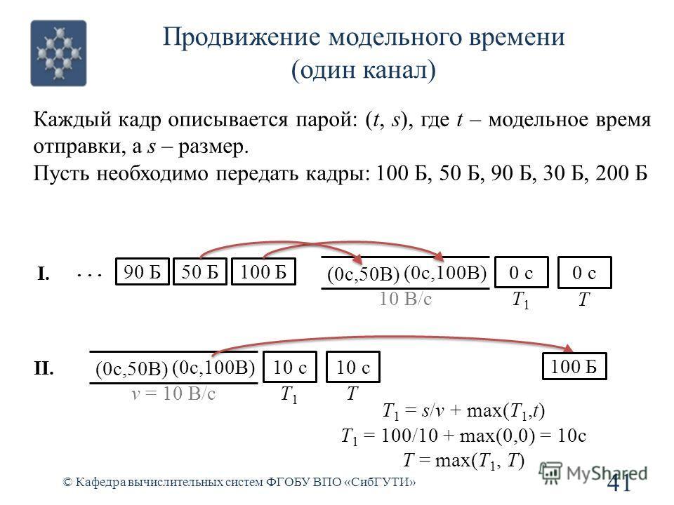 Продвижение модельного времени (один канал) © Кафедра вычислительных систем ФГОБУ ВПО «СибГУТИ» 41 Каждый кадр описывается парой: (t, s), где t – модельное время отправки, а s – размер. Пусть необходимо передать кадры: 100 Б, 50 Б, 90 Б, 30 Б, 200 Б