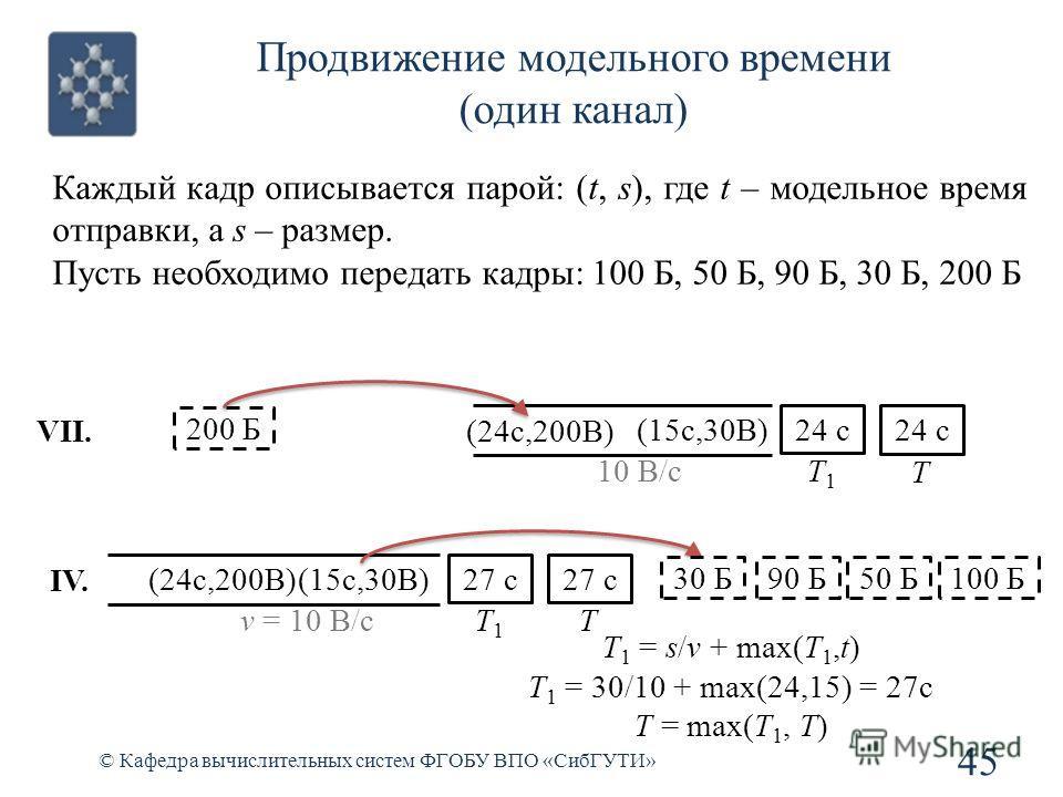 Продвижение модельного времени (один канал) © Кафедра вычислительных систем ФГОБУ ВПО «СибГУТИ» 45 (24c,200B) 10 B/c 24 c T1T1 200 Б (15c,30B) VII. 27 c T v = 10 B/c 27 c T1T1 IV. 24 c T 100 Б T 1 = s/v + max(T 1,t) T 1 = 30/10 + max(24,15) = 27c T =