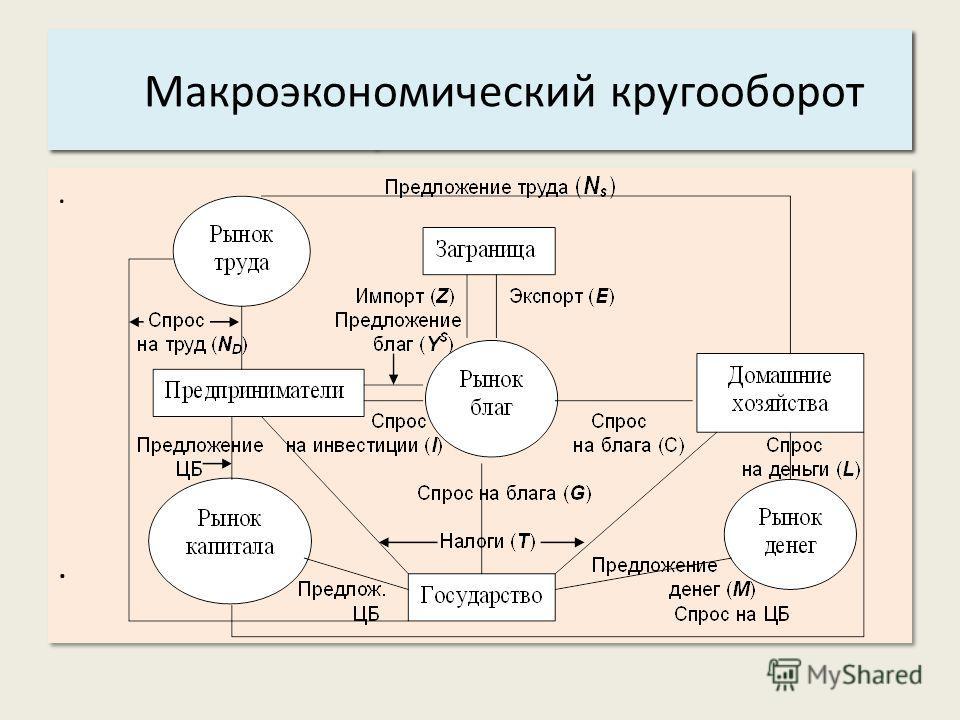 ........ Основные характеристики системы: 5. Управляемость. Макроэкономический кругооборот