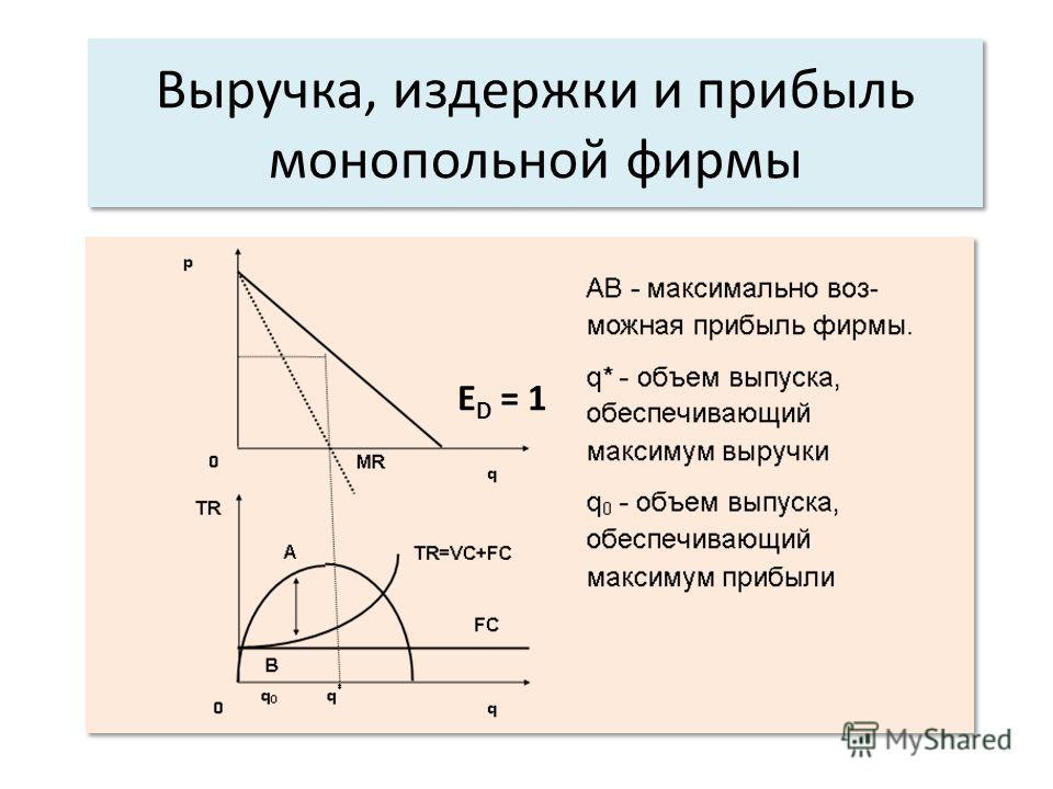 Выручка, издержки и прибыль монопольной фирмы E D = 1