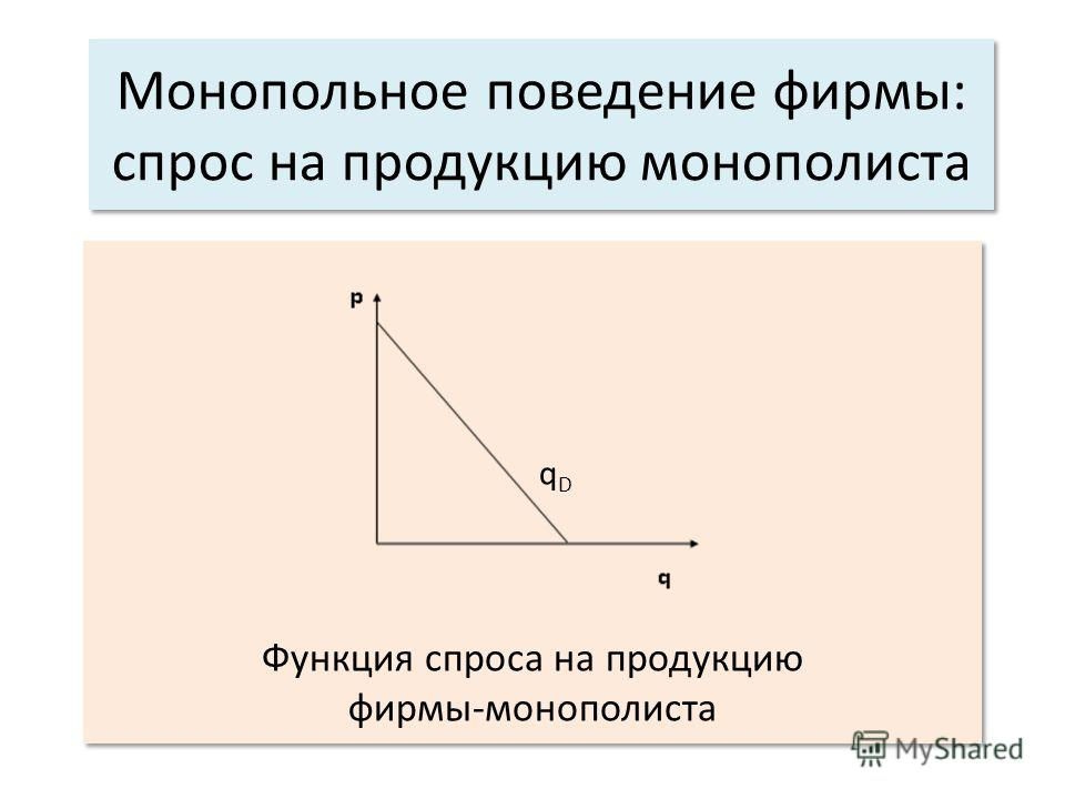 Монопольное поведение фирмы: спрос на продукцию монополиста q D Функция спроса на продукцию фирмы-монополиста q D Функция спроса на продукцию фирмы-монополиста
