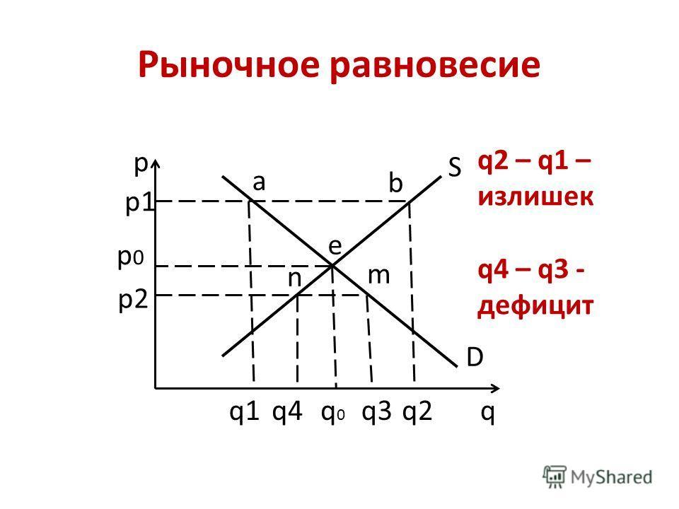 Рыночное равновесие p q D S e a b n m q1q2 p1 p0p0 p2 q0q0 q4q3 q2 – q1 – излишек q4 – q3 - дефицит
