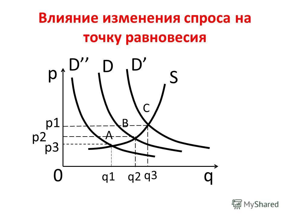 Влияние изменения спроса на точку равновесия D D D q p 0 p1 p2 q1q2 q3 A B C S p3