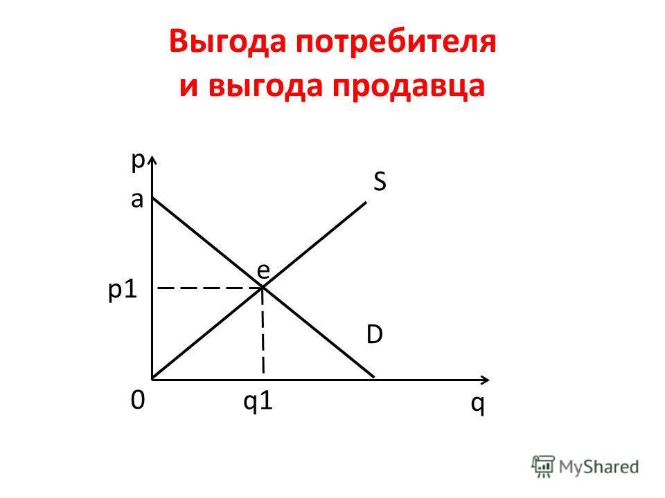 Выгода потребителя и выгода продавца p q D S e a q1 p1 0