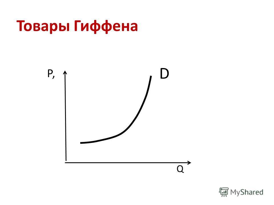 Товары Гиффена Р, Q D