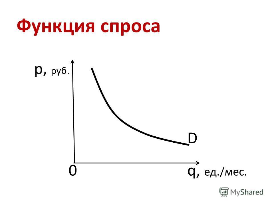 Функция спроса р, руб. q, ед./мес. D 0