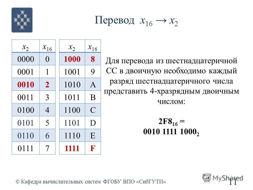 Перевод x 16 x 2 © Кафедра вычислительных систем ФГОБУ ВПО «СибГУТИ» 11 Для перевода из шестнадцатеричной СС в двоичную необходимо каждый разряд шестнадцатеричного числа представить 4-хразрядным двоичным числом: 2F8 16 = 0010 1111 1000 2 x2x2 x 16 00