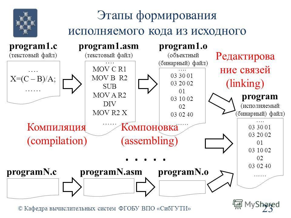 Этапы формирования исполняемого кода из исходного © Кафедра вычислительных систем ФГОБУ ВПО «СибГУТИ» 23 program1.c (текстовый файл) …. X=(C – B)/A; …… …. MOV C R1 MOV B R2 SUB MOV A R2 DIV MOV R2 X …… program1.asm (текстовый файл) …. 03 30 01 03 20