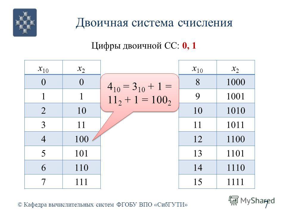 Двоичная система счисления © Кафедра вычислительных систем ФГОБУ ВПО «СибГУТИ» 7 Цифры двоичной СС: 0, 1 x 10 x2x2 00 11 210 311 4100 5101 6110 7111 x 10 x2x2 81000 91001 101010 111011 121100 131101 141110 151111 4 10 = 3 10 + 1 = 11 2 + 1 = 100 2 4