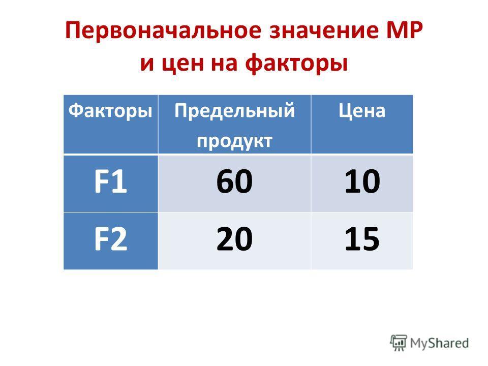 Первоначальное значение МР и цен на факторы Факторы Предельный продукт Цена F16010 F22015