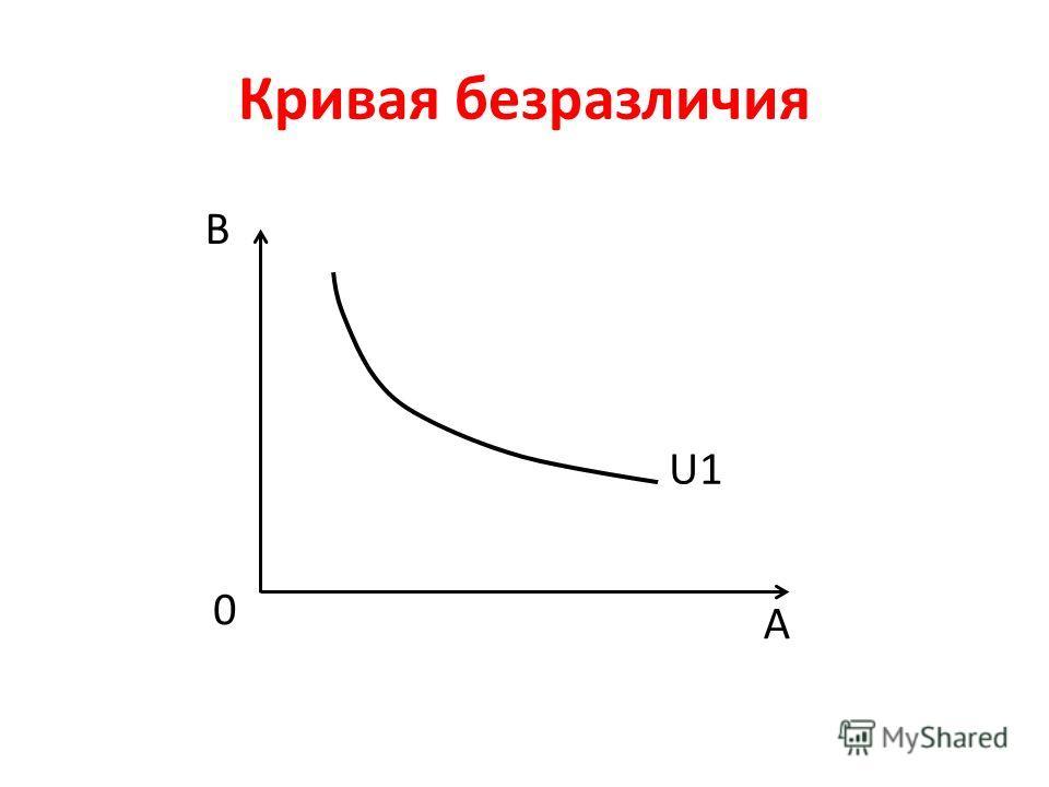 Кривая безразличия В А U1 0