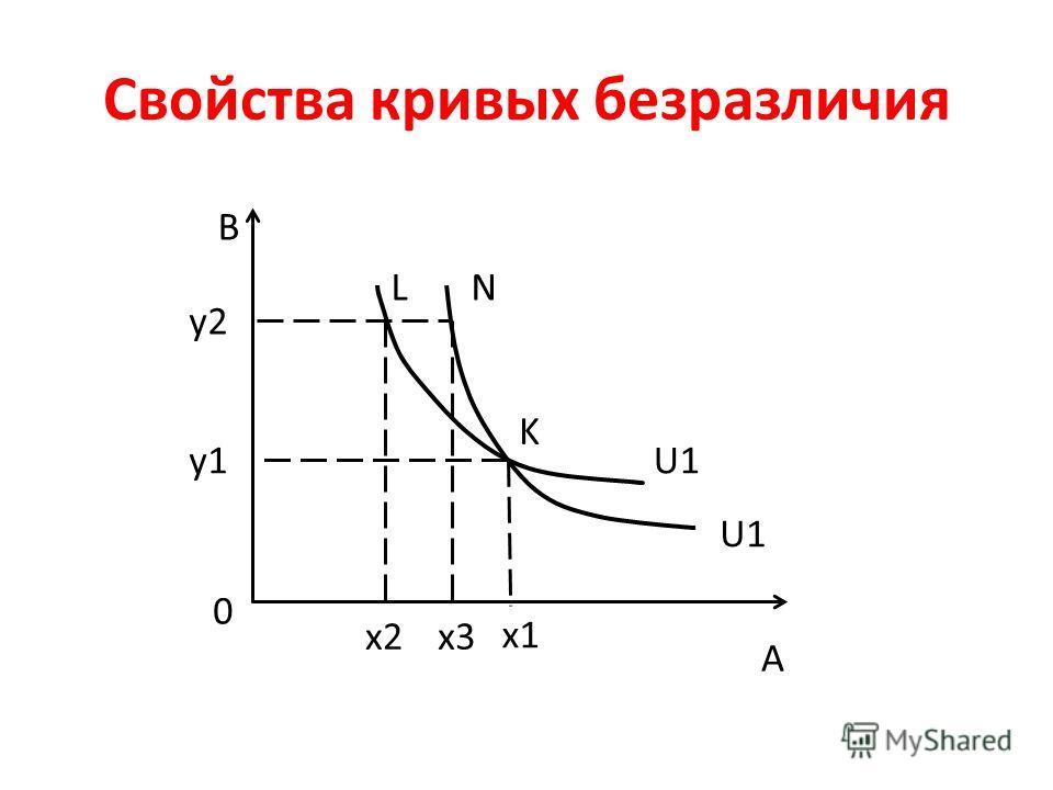 Свойства кривых безразличия A B U1 y1 y2 x1 x2x3 K LN 0