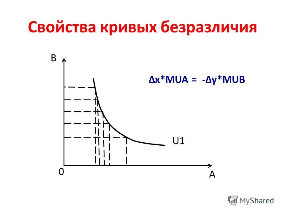 Свойства кривых безразличия U1 B A 0 x*MUA = -y*MUB